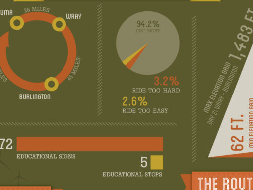 Pedal The Plains infographic