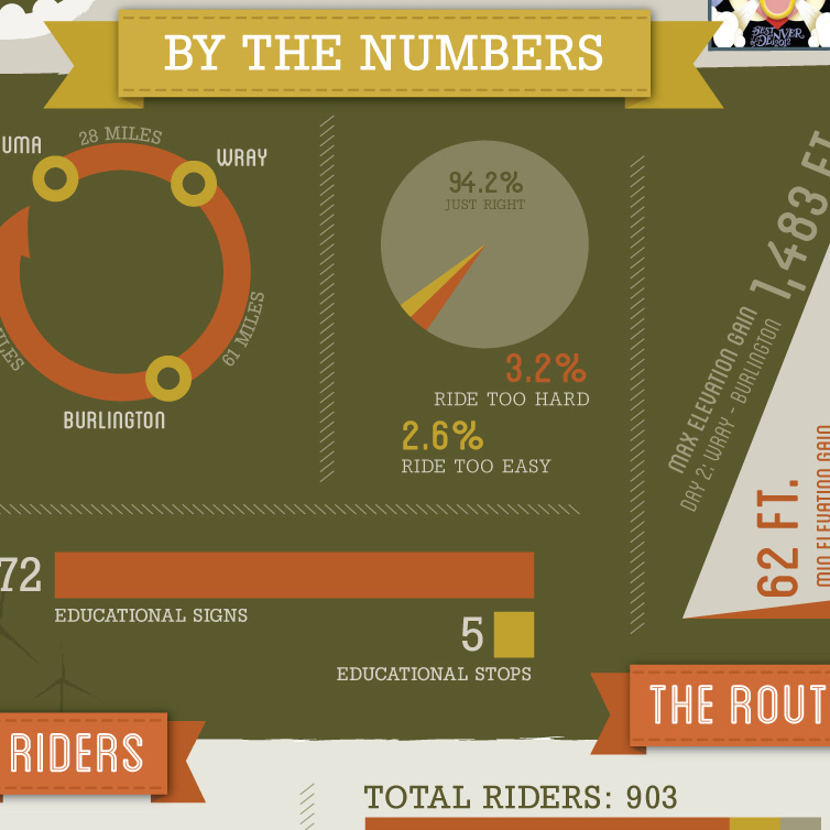 An infographic created after the inaugural Pedal The Plains bike tour in 2012