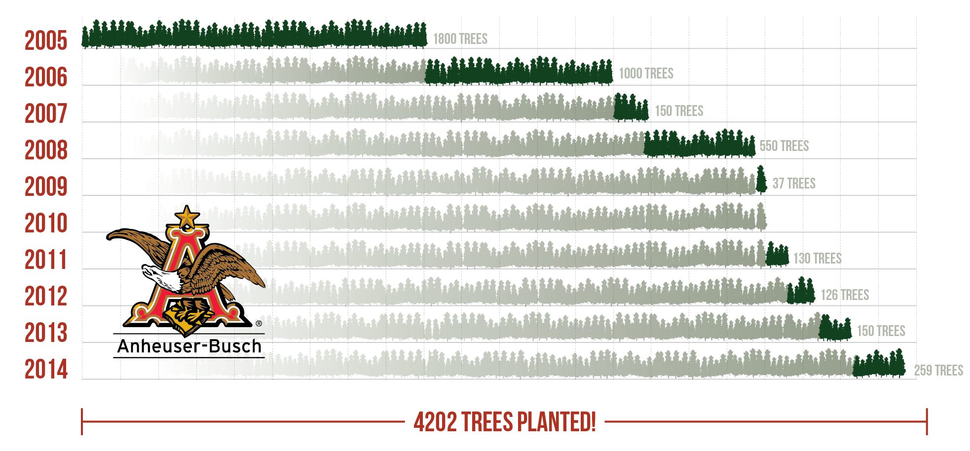 Anheuser-Busch Tree-Planting Event Infographic