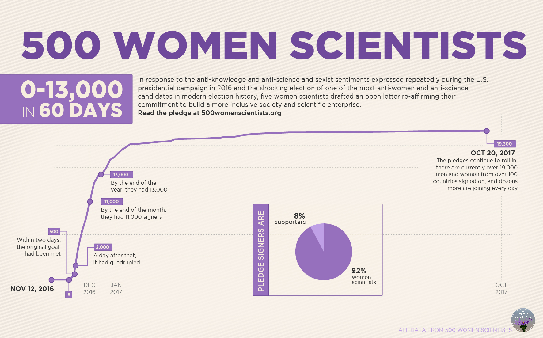 500 Women Scientists infographic (growth detail)