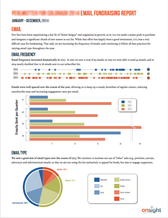 Campaign email list performance report