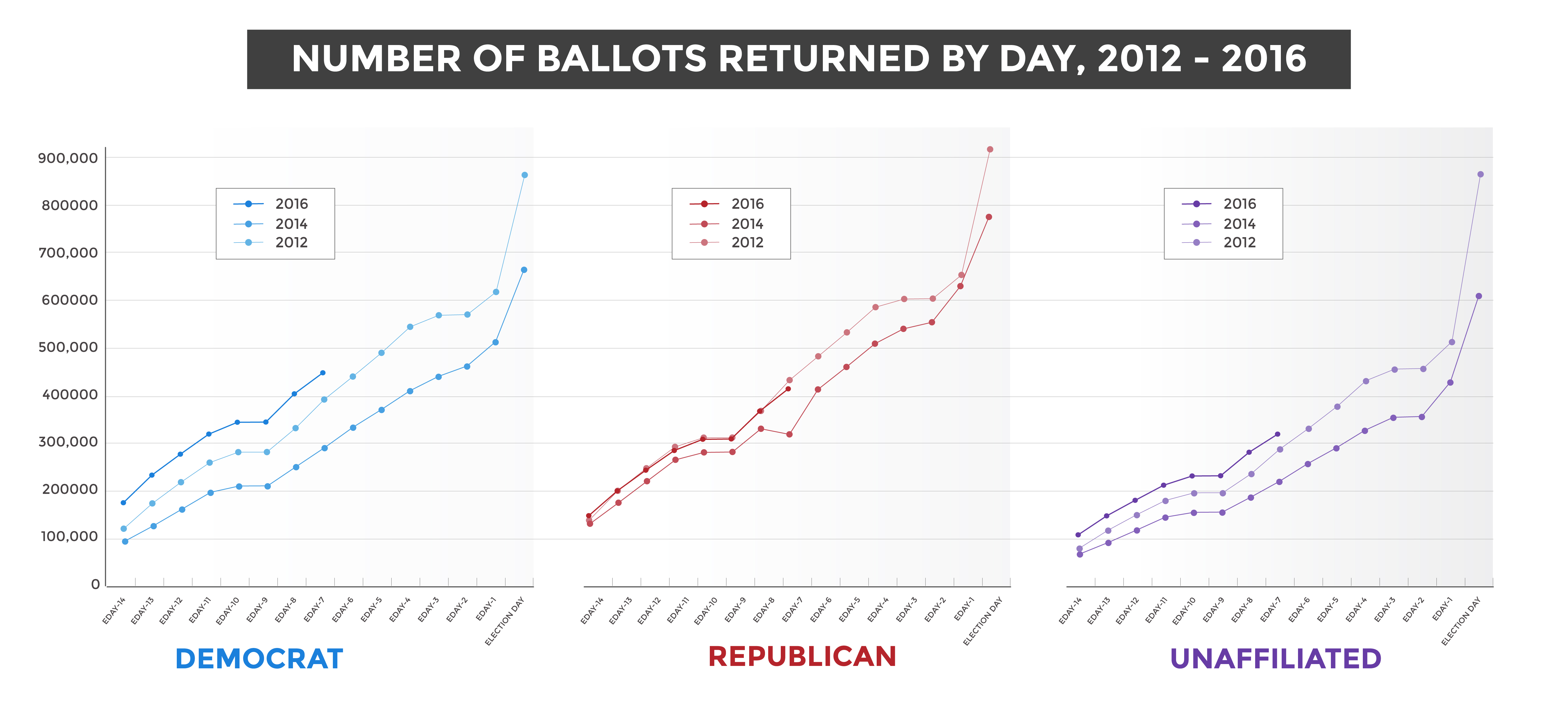 Ballot returns by day by party.